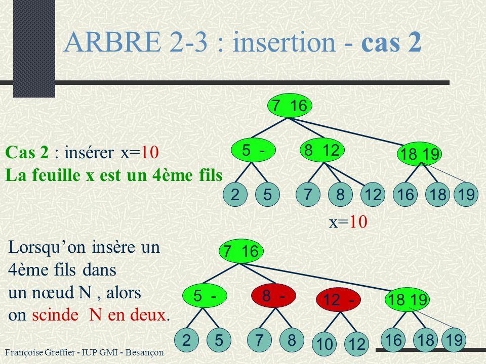Françoise Greffier - IUP GMI - Besançon ARBRE 2-3 : insertion - cas 1 Cas 1 : insérer x=18 Cas où le nœud père de x n a que deux feuilles. 527 7 16 5