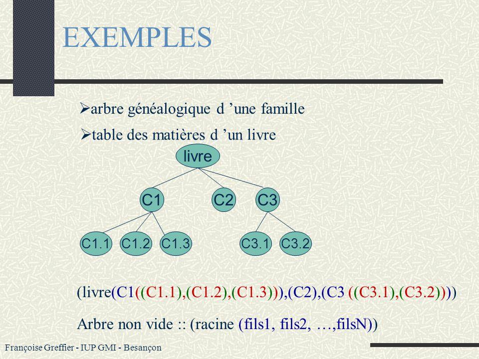 Françoise Greffier - IUP GMI - Besançon EXEMPLES un graphe b an ir e z un arbre Un arbre est un graphe - non orienté - connexe : mise à part la racine