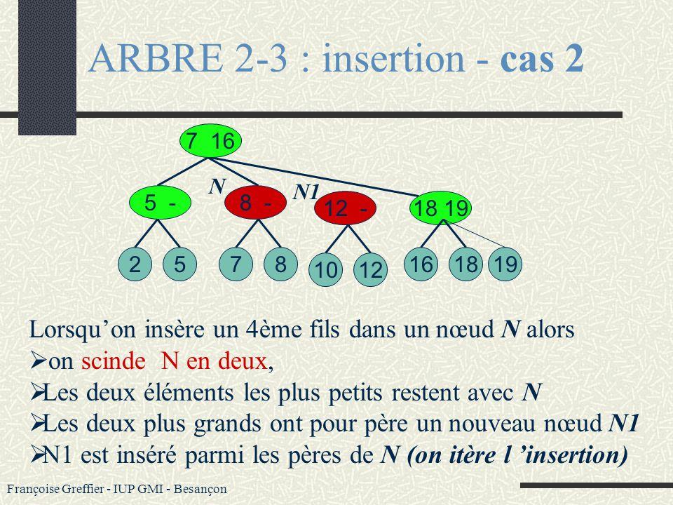 Françoise Greffier - IUP GMI - Besançon ARBRE 2-3 : insertion - cas 2 Cas 2 : insérer x=10 La feuille x est un 4ème fils 527 7 16 5 -8 12 128 18 19 16
