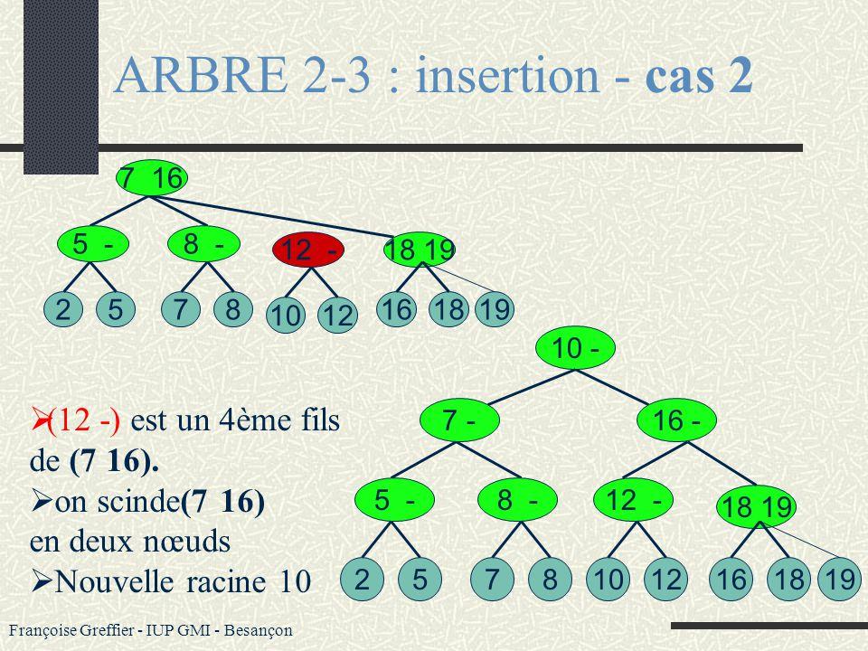 Françoise Greffier - IUP GMI - Besançon ARBRE 2-3 : insertion - cas 2 Lorsquon insère un 4ème fils dans un nœud N alors on scinde N en deux, Les deux