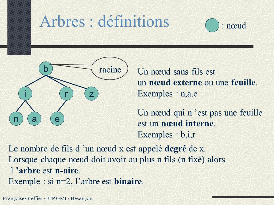 Françoise Greffier - IUP GMI - Besançon Arbres : définitions Le sous-arbre de racine i est larbre composé des descendants de i, enraciné en i On appel