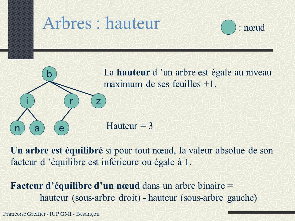 Françoise Greffier - IUP GMI - Besançon Arbres : profondeur La profondeur ou niveau d un nœud est le nombre de liens sur l unique chemin qui conduit d