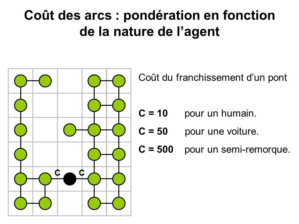 Coût des arcs : pondération en fonction de la nature de lagent CC Coût du franchissement dun pont C = 10 pour un humain. C = 50 pour une voiture. C =