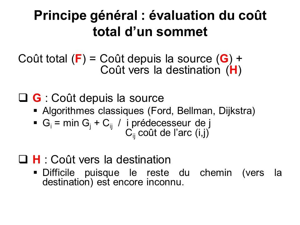 Principe général : évaluation du coût total dun sommet Coût total (F) = Coût depuis la source (G) + Coût vers la destination (H) G : Coût depuis la so