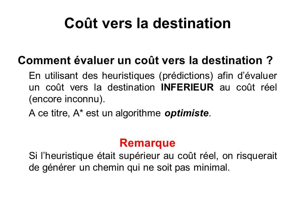 Coût vers la destination Comment évaluer un coût vers la destination ? En utilisant des heuristiques (prédictions) afin dévaluer un coût vers la desti