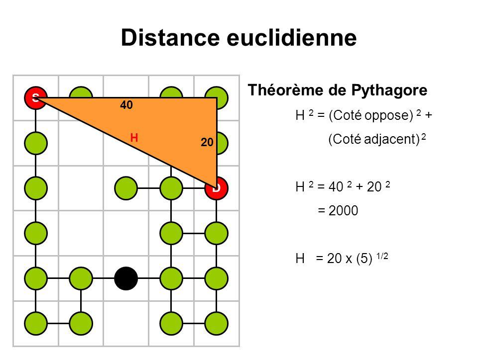 Distance euclidienne S D 40 H 20 Théorème de Pythagore H 2 = (Coté oppose) 2 + (Coté adjacent) 2 H 2 = 40 2 + 20 2 = 2000 H = 20 x (5) 1/2