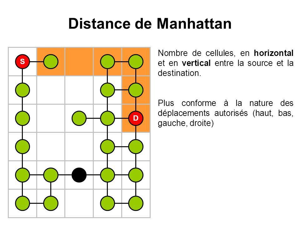 Distance de Manhattan S D Nombre de cellules, en horizontal et en vertical entre la source et la destination. Plus conforme à la nature des déplacemen