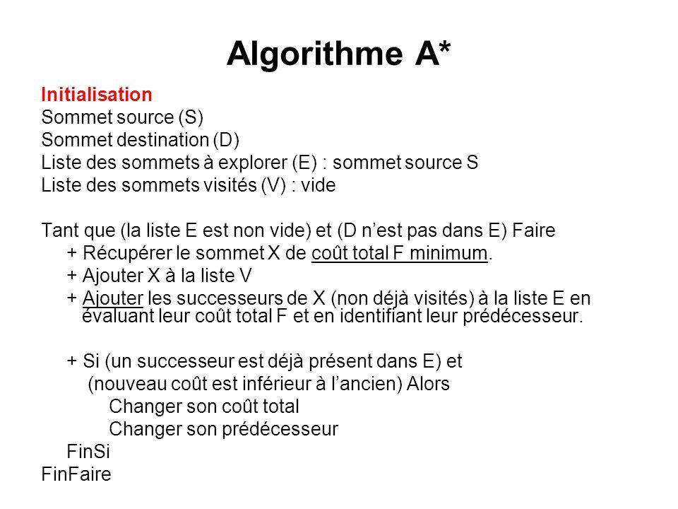 Algorithme A* Initialisation Sommet source (S) Sommet destination (D) Liste des sommets à explorer (E) : sommet source S Liste des sommets visités (V)
