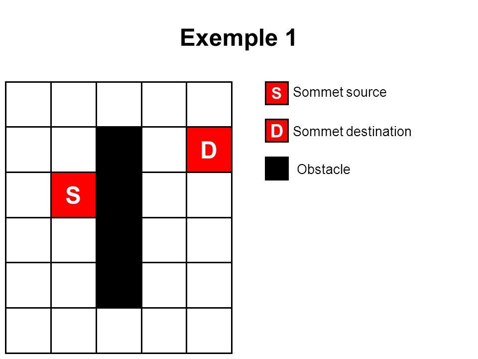 Exemple 1 S D S D Sommet source Sommet destination Obstacle