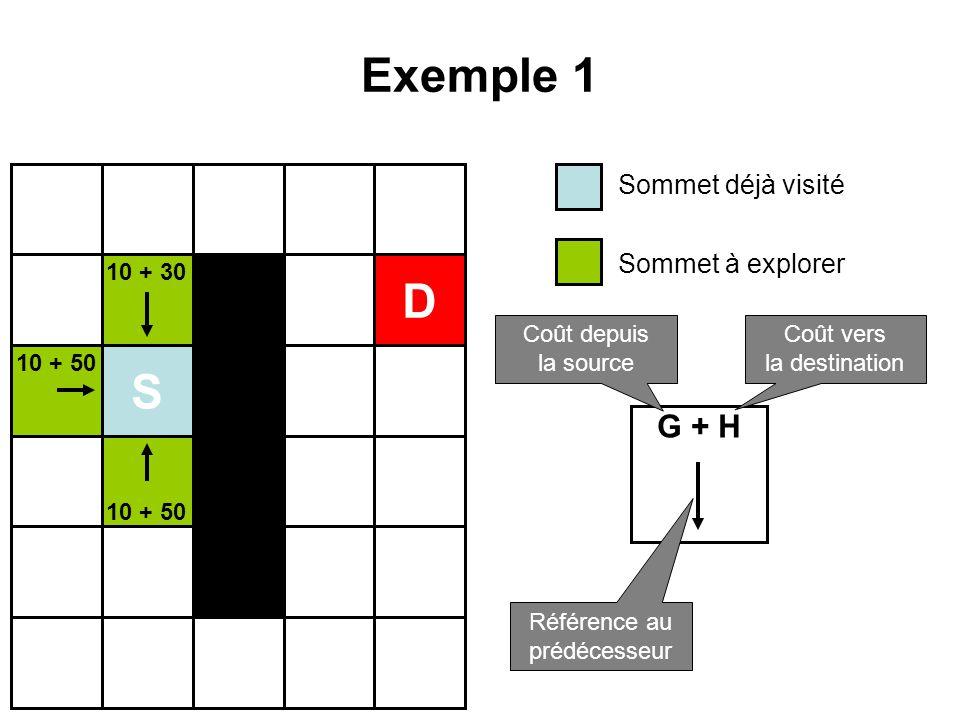 Exemple 1 S D 10 + 30 10 + 50 Sommet déjà visité Sommet à explorer G + H Coût depuis la source Coût vers la destination Référence au prédécesseur