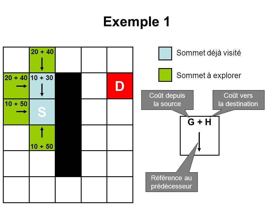 Exemple 1 S D 10 + 30 10 + 50 20 + 40 Sommet déjà visité Sommet à explorer G + H Coût depuis la source Coût vers la destination Référence au prédécess