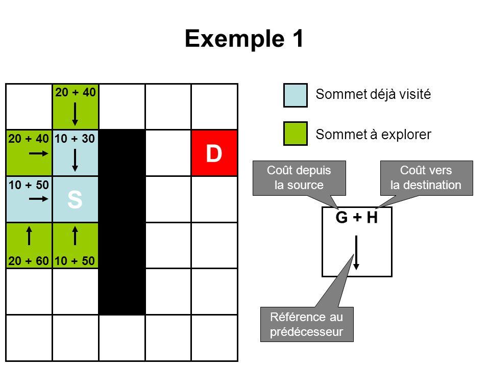 Exemple 1 S D 10 + 30 10 + 50 20 + 40 20 + 60 Sommet déjà visité Sommet à explorer G + H Coût depuis la source Coût vers la destination Référence au p