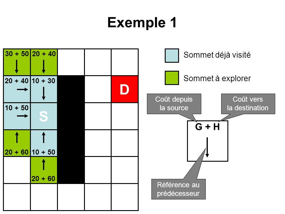Exemple 1 S D 10 + 30 10 + 50 20 + 40 20 + 60 30 + 50 Sommet déjà visité Sommet à explorer G + H Coût depuis la source Coût vers la destination Référe