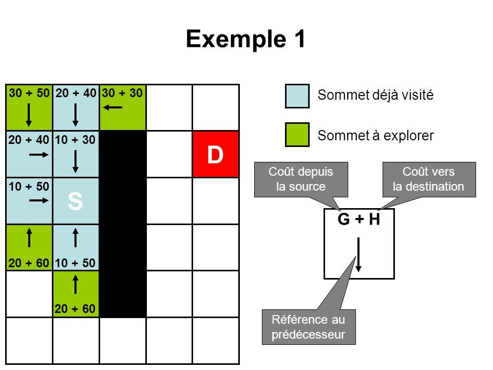 Exemple 1 S D 10 + 30 10 + 50 20 + 40 20 + 60 30 + 5030 + 30 Sommet déjà visité Sommet à explorer G + H Coût depuis la source Coût vers la destination