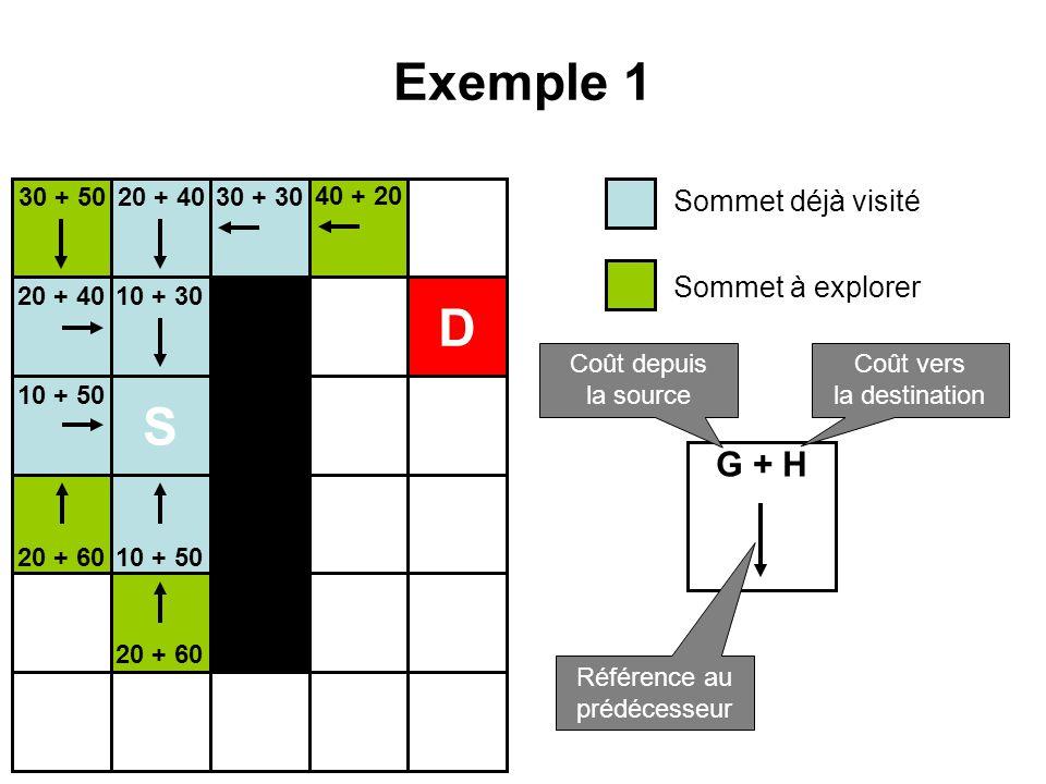 Exemple 1 S D 10 + 30 10 + 50 20 + 40 20 + 60 30 + 5030 + 30 40 + 20 Sommet déjà visité Sommet à explorer G + H Coût depuis la source Coût vers la des