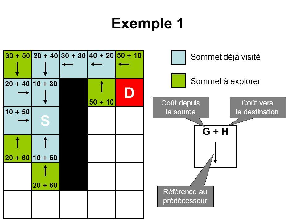 Exemple 1 S D 10 + 30 10 + 50 20 + 40 20 + 60 30 + 5030 + 30 40 + 2050 + 10 Sommet déjà visité Sommet à explorer G + H Coût depuis la source Coût vers