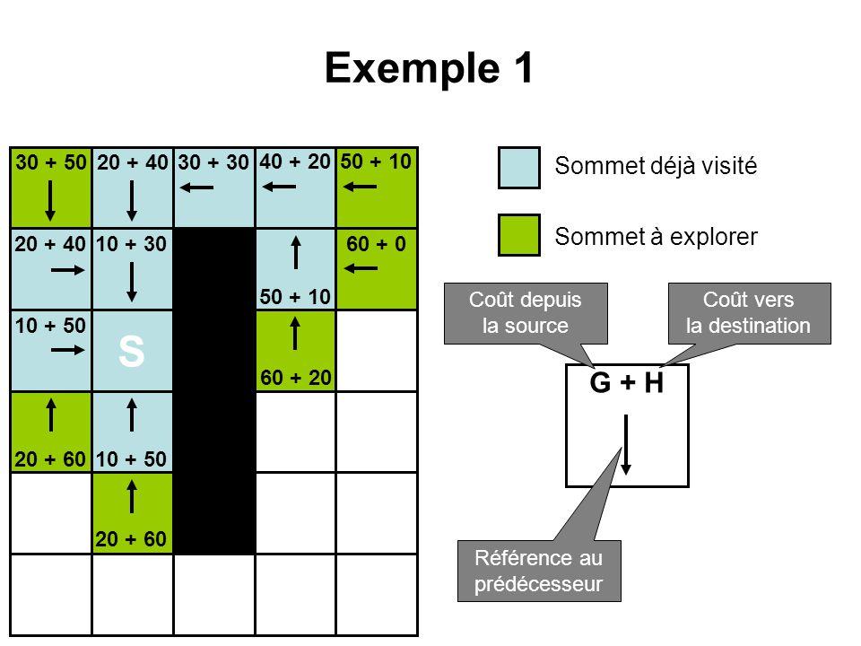 Exemple 1 S 10 + 30 10 + 50 20 + 40 20 + 60 30 + 5030 + 30 40 + 2050 + 10 60 + 20 60 + 0 Sommet déjà visité Sommet à explorer G + H Coût depuis la sou