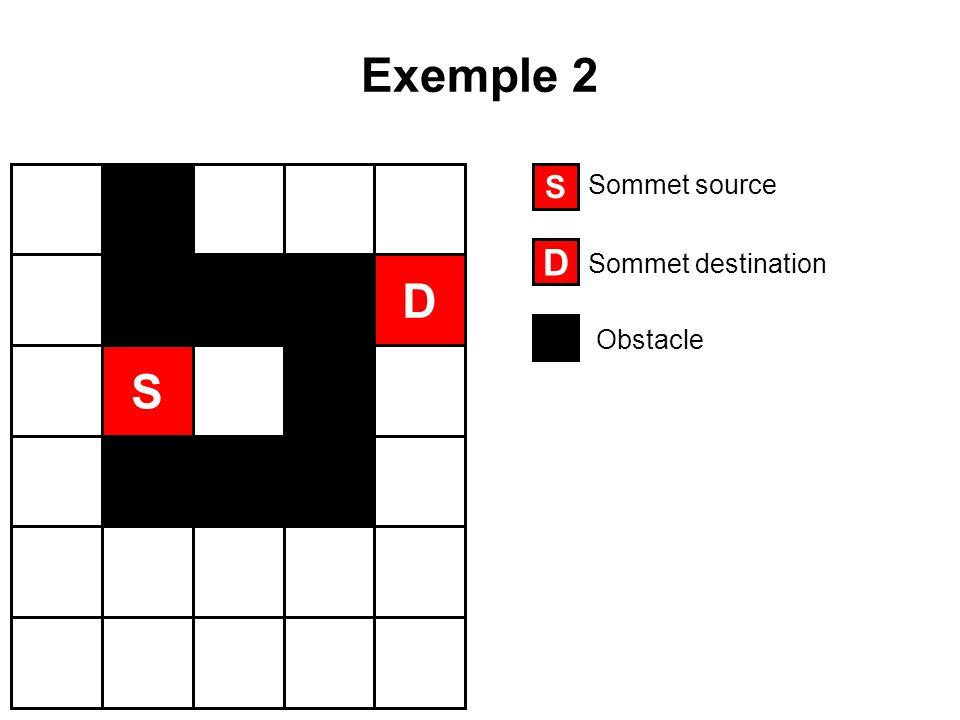 Exemple 2 S D S D Sommet source Sommet destination Obstacle