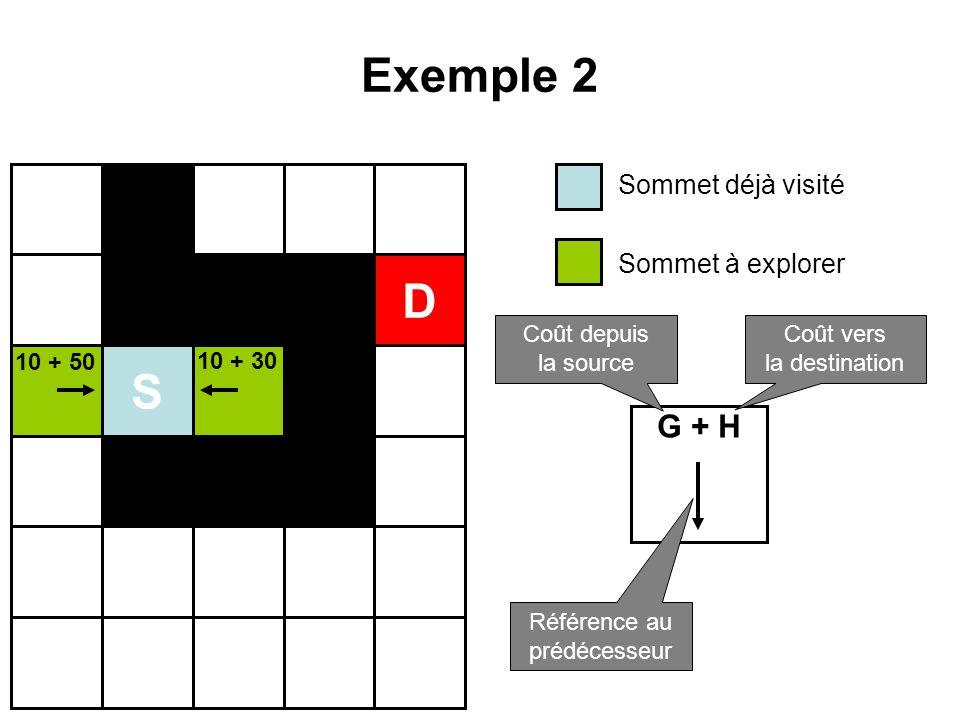 Exemple 2 S D Sommet déjà visité Sommet à explorer G + H Coût depuis la source Coût vers la destination Référence au prédécesseur 10 + 50 10 + 30