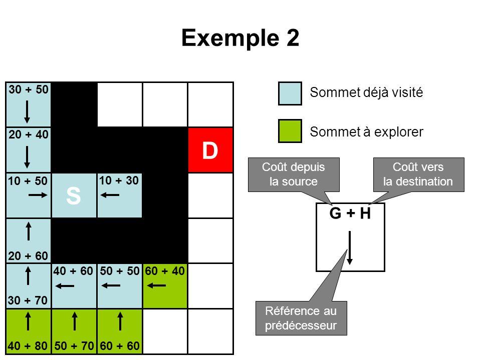 Exemple 2 S D Sommet déjà visité Sommet à explorer G + H Coût depuis la source Coût vers la destination Référence au prédécesseur 10 + 50 10 + 30 20 +