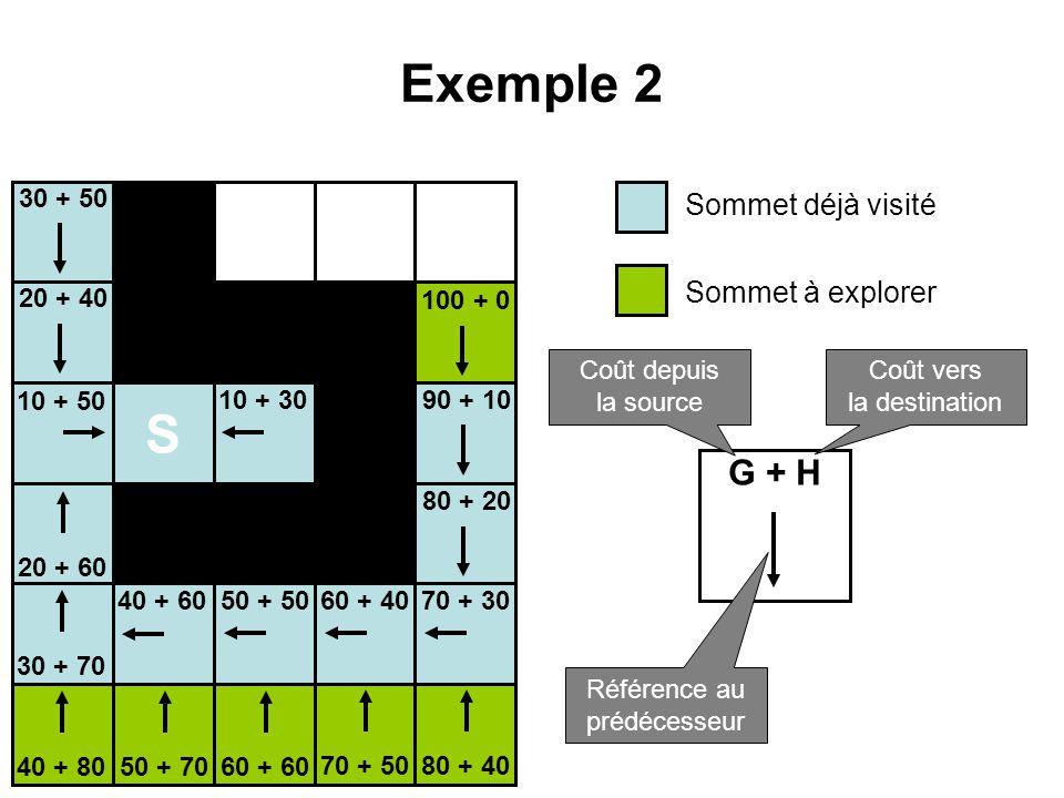 Exemple 2 S Sommet déjà visité Sommet à explorer G + H Coût depuis la source Coût vers la destination Référence au prédécesseur 10 + 50 10 + 30 20 + 6