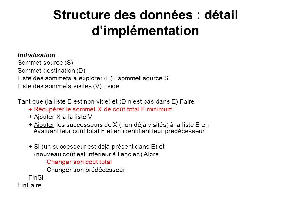 Structure des données : détail dimplémentation Initialisation Sommet source (S) Sommet destination (D) Liste des sommets à explorer (E) : sommet sourc