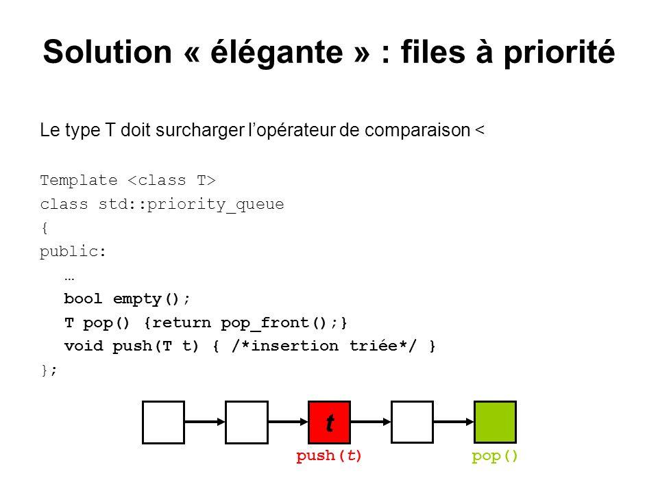 Solution « élégante » : files à priorité Le type T doit surcharger lopérateur de comparaison < Template class std::priority_queue { public: … bool emp