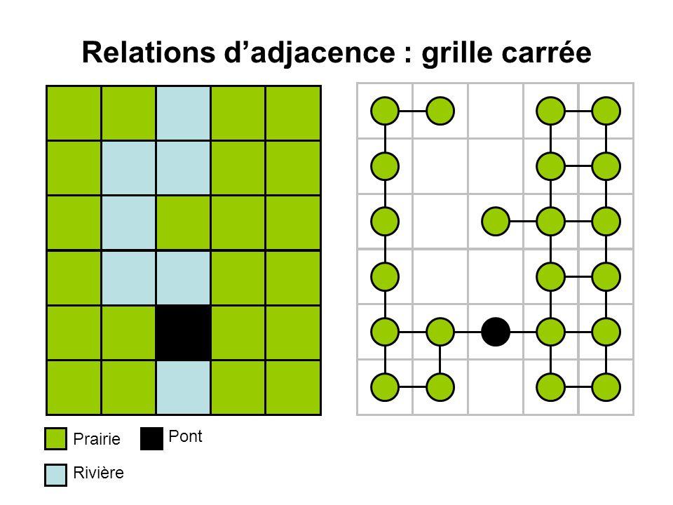 Relations dadjacence : grille carrée Prairie Rivière Pont