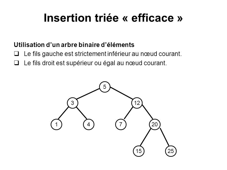 Insertion triée « efficace » Utilisation dun arbre binaire déléments Le fils gauche est strictement inférieur au nœud courant. Le fils droit est supér