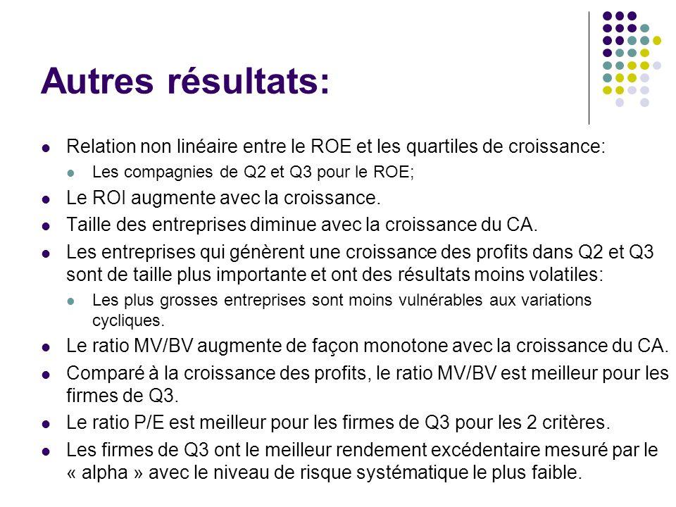 Autres résultats: Relation non linéaire entre le ROE et les quartiles de croissance: Les compagnies de Q2 et Q3 pour le ROE; Le ROI augmente avec la croissance.