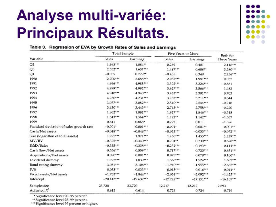 Analyse multi-variée: Principaux Résultats.