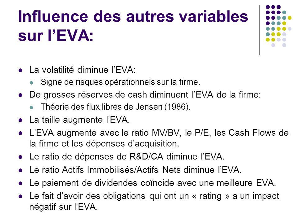 Influence des autres variables sur lEVA: La volatilité diminue lEVA: Signe de risques opérationnels sur la firme.