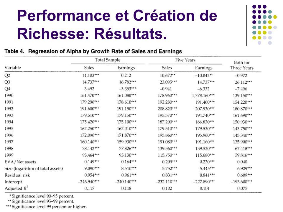 Performance et Création de Richesse: Résultats.