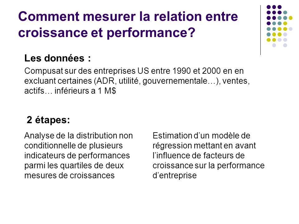Comment mesurer la relation entre croissance et performance.