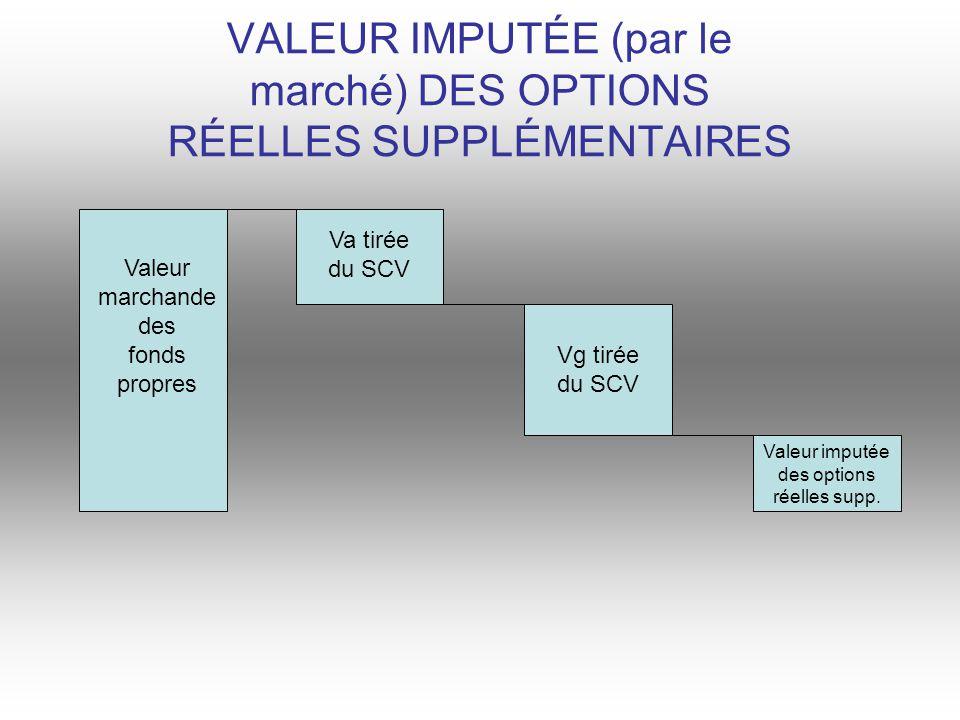 VALEUR IMPUTÉE (par le marché) DES OPTIONS RÉELLES SUPPLÉMENTAIRES Valeur marchande des fonds propres Va tirée du SCV Vg tirée du SCV Valeur imputée des options réelles supp.