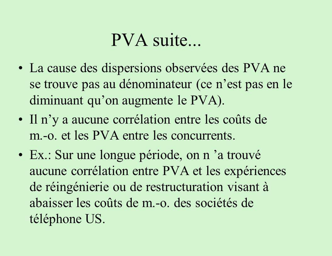 PVA suite... La cause des dispersions observées des PVA ne se trouve pas au dénominateur (ce nest pas en le diminuant quon augmente le PVA). Il ny a a
