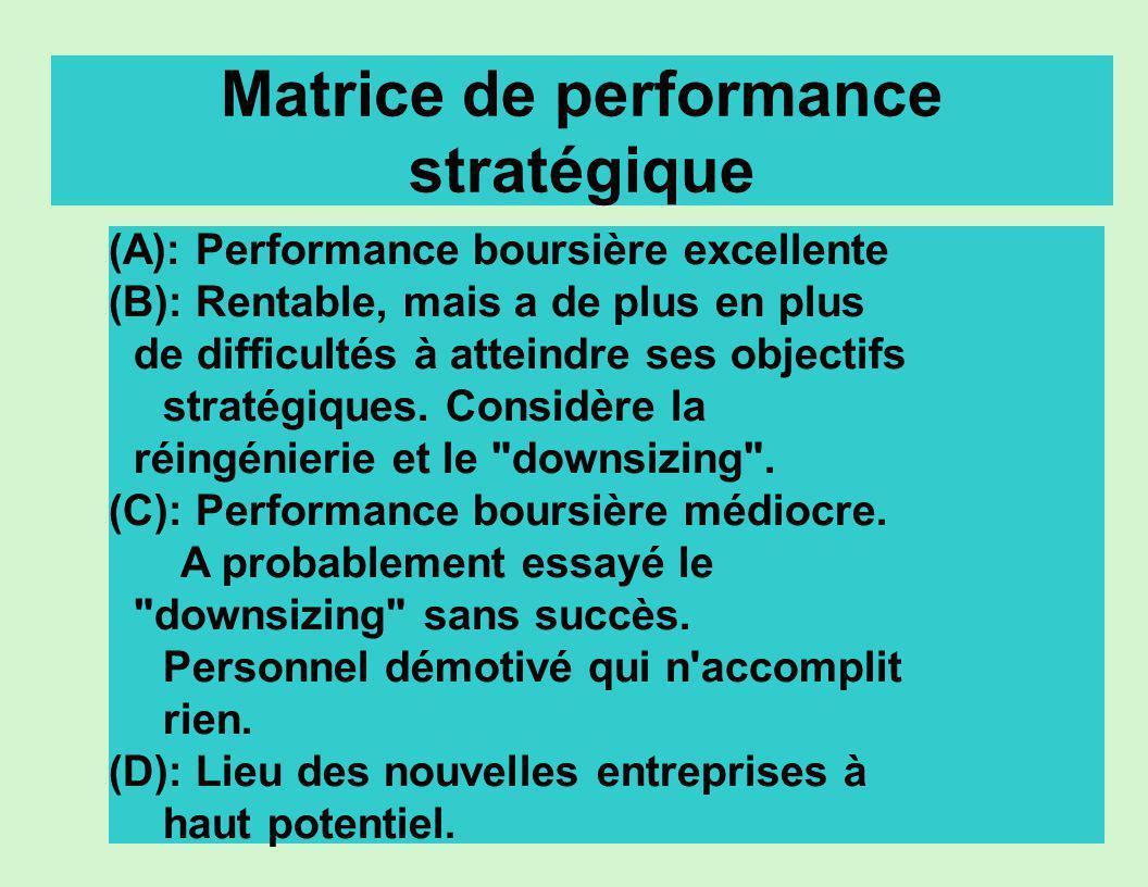 Matrice de performance stratégique (A): Performance boursière excellente (B): Rentable, mais a de plus en plus de difficultés à atteindre ses objectif