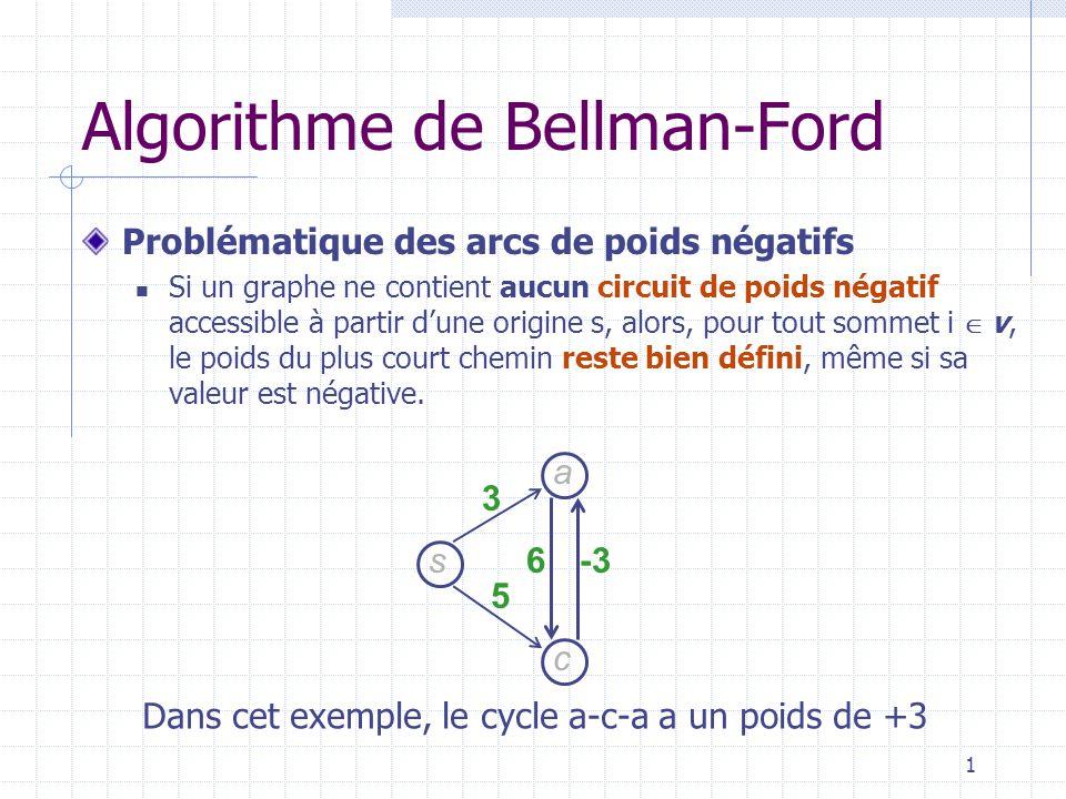 2 Problématique des arcs de poids négatifs Sil existe un circuit de poids négatif accessible depuis s, le poids du plus court chemin nest pas correctement défini.