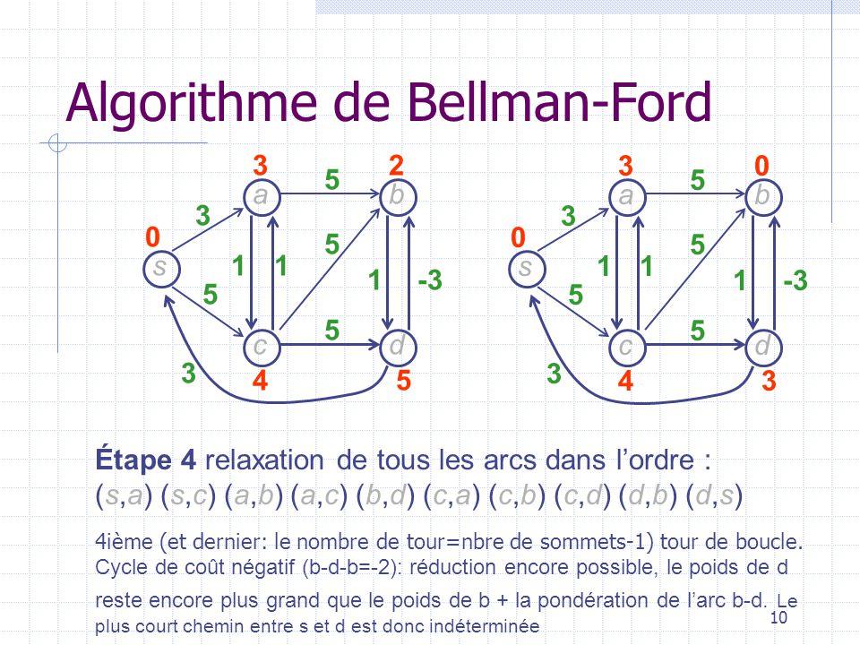 10 s dc b a 3 5 3 11 1-3 5 5 5 30 43 0 s dc b a 3 5 3 11 1 5 5 5 32 45 0 Étape 4 relaxation de tous les arcs dans lordre : (s,a) (s,c) (a,b) (a,c) (b,d) (c,a) (c,b) (c,d) (d,b) (d,s) Algorithme de Bellman-Ford 4ième (et dernier: le nombre de tour=nbre de sommets-1) tour de boucle.