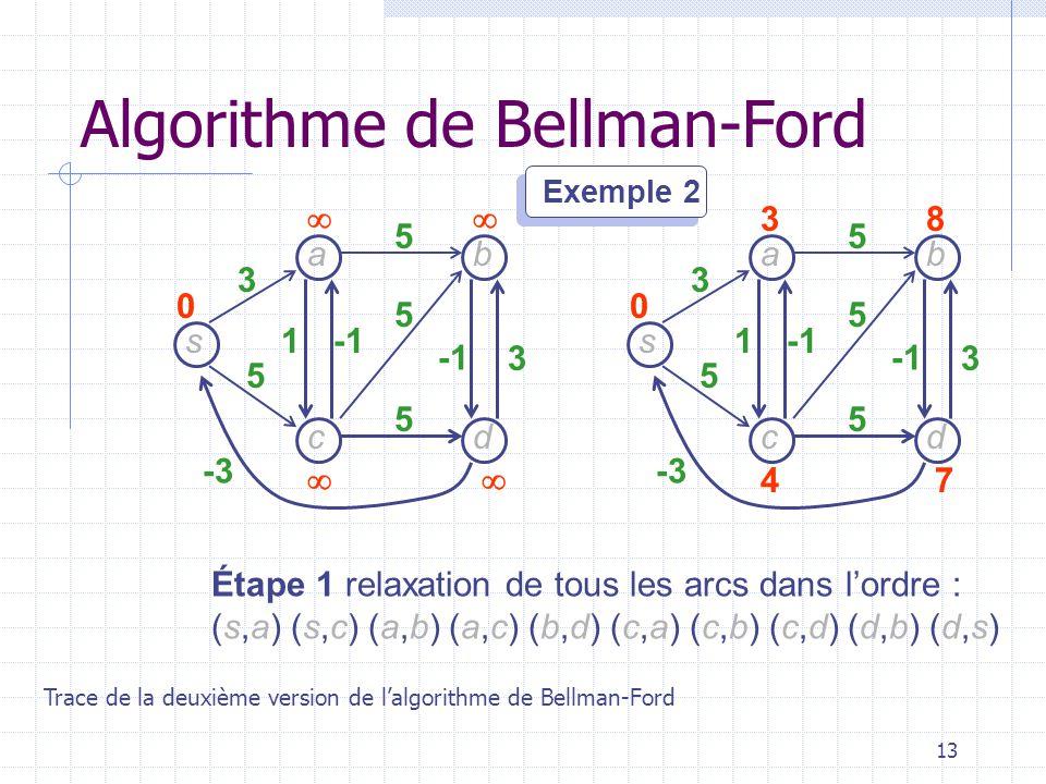 13 s dc b a 3 5 -3 1 3 5 5 5 0 Exemple 2 Étape 1 relaxation de tous les arcs dans lordre : (s,a) (s,c) (a,b) (a,c) (b,d) (c,a) (c,b) (c,d) (d,b) (d,s) s dc b a 3 5 -3 1 3 5 5 5 38 47 0 Algorithme de Bellman-Ford Trace de la deuxième version de lalgorithme de Bellman-Ford