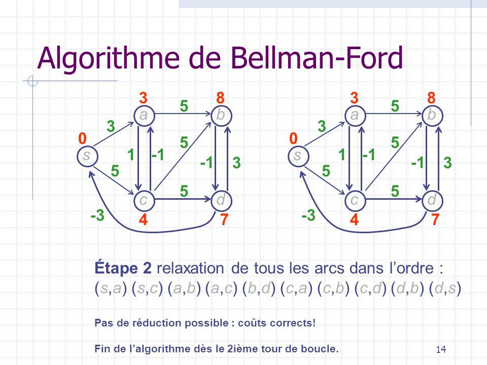 14 s dc b a 3 5 -3 1 3 5 5 5 38 47 0 Étape 2 relaxation de tous les arcs dans lordre : (s,a) (s,c) (a,b) (a,c) (b,d) (c,a) (c,b) (c,d) (d,b) (d,s) Pas de réduction possible : coûts corrects.