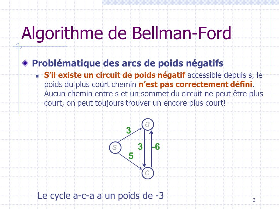 3 Algorithme de Bellman-Ford Stratégie Faire les étapes nécessaires pour faire converger le poids des chemins sachant quun plus court chemin de s à tout autre sommet est un chemin dordre au plus n -1 arcs.
