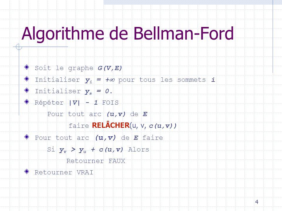 5 RELÂCHER (a,b, c (a,b) ) Si y b > y a + c (a,b) Alors y b y a + c (a,b) ba b a 2 59 57 2 Relâcher(a,b, c(a,b)) ba b a 2 56 56 2 Algorithme de Bellman-Ford