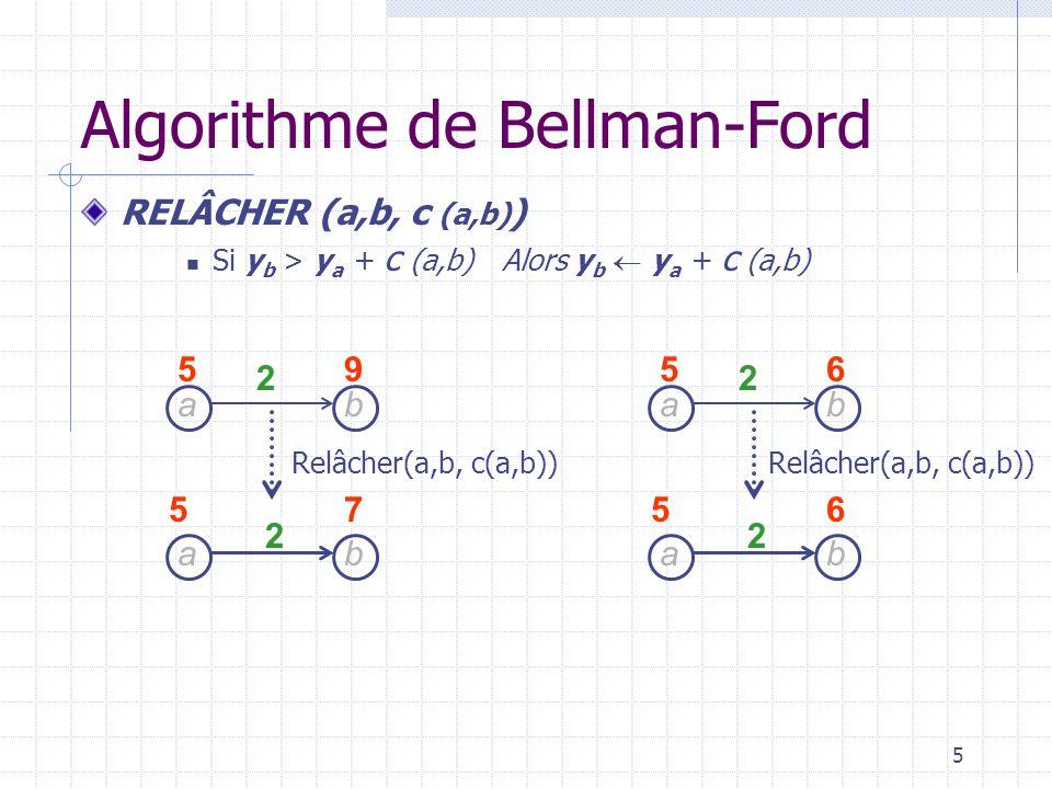6 RELÂCHER (a,b, c (a,b) ) Si y b > y a + c (a,b) Alors y b y a + c (a,b) P[b] a Le tableau P permet de conserver le sommet (ici a) qui a fait relâcher le poids dun sommet donné (ici b).