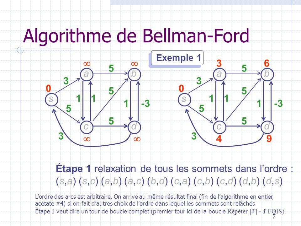 8 s dc b a 3 5 3 11 1-3 5 5 5 34 47 0 s dc b a 3 5 3 11 1 5 5 5 36 49 0 Étape 2 relaxation de tous les arcs dans lordre : (s,a) (s,c) (a,b) (a,c) (b,d) (c,a) (c,b) (c,d) (d,b) (d,s) Algorithme de Bellman-Ford 2ième tour de boucle.