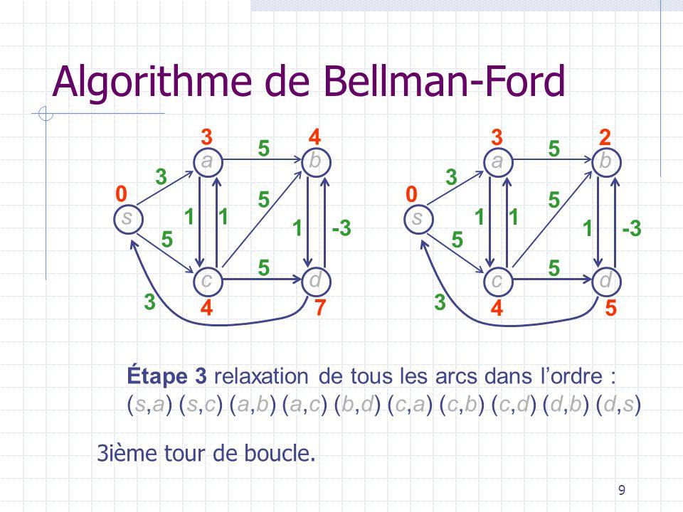 9 s dc b a 3 5 3 11 1-3 5 5 5 32 45 0 s dc b a 3 5 3 11 1 5 5 5 34 47 0 Étape 3 relaxation de tous les arcs dans lordre : (s,a) (s,c) (a,b) (a,c) (b,d) (c,a) (c,b) (c,d) (d,b) (d,s) Algorithme de Bellman-Ford 3ième tour de boucle.