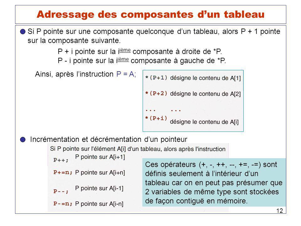 12 Adressage des composantes dun tableau Si P pointe sur une composante quelconque dun tableau, alors P + 1 pointe sur la composante suivante. P + i p