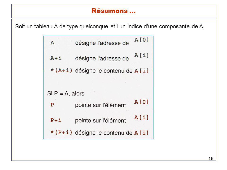 16 Résumons … Soit un tableau A de type quelconque et i un indice dune composante de A,