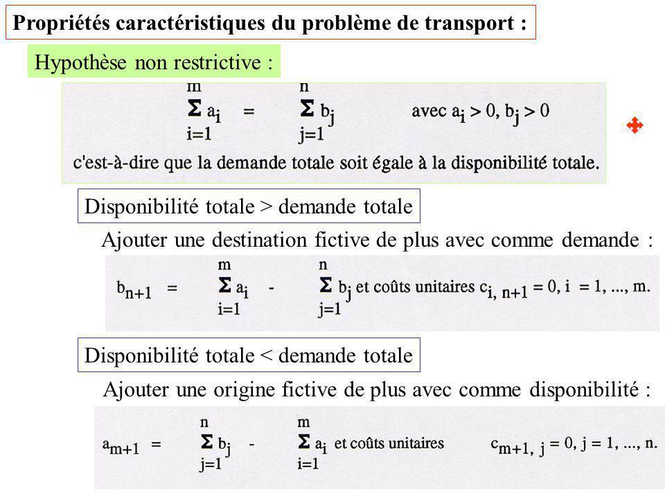 16 Propriétés caractéristiques du problème de transport : Hypothèse non restrictive : Disponibilité totale > demande totale Ajouter une destination fi