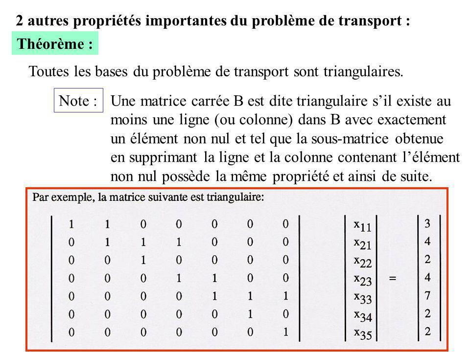 19 2 autres propriétés importantes du problème de transport : Théorème : Toutes les bases du problème de transport sont triangulaires. Note : Une matr